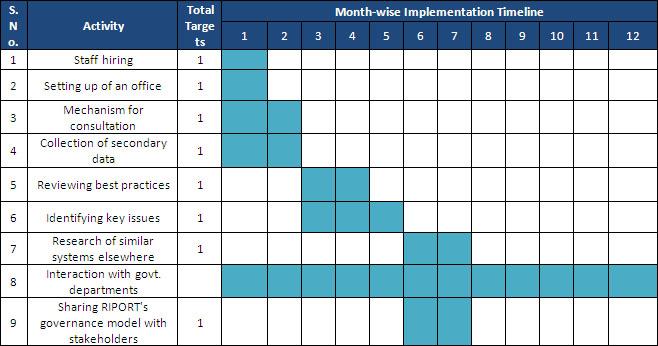 project implementation plan